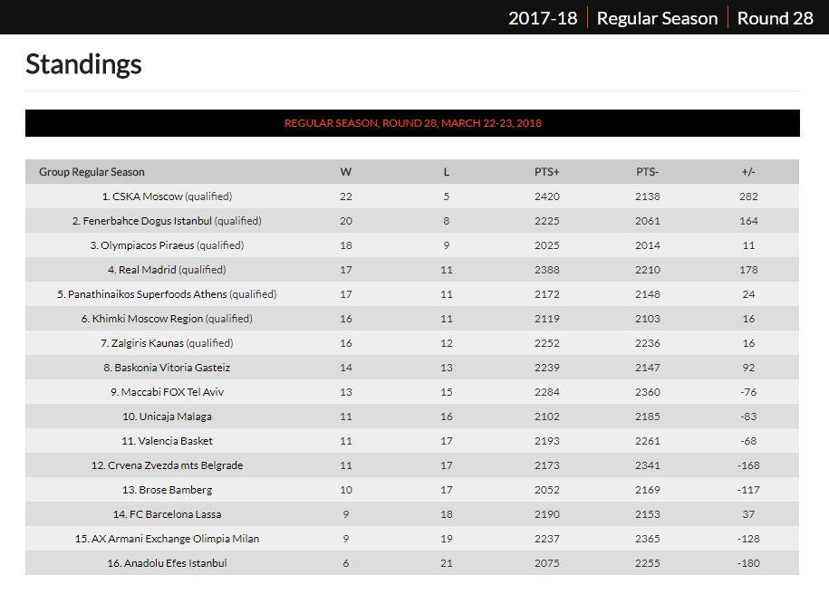 euroleague standings 28