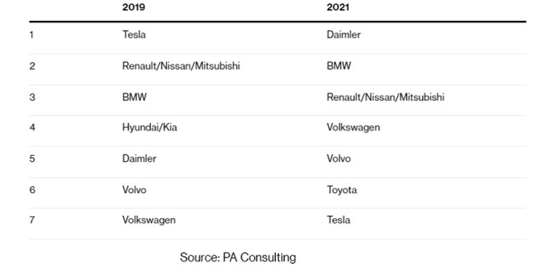 Electric Vehicle Manufacturers Rankings 1