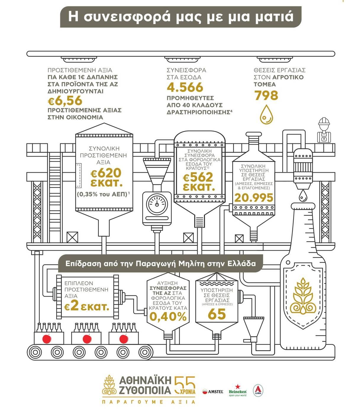 AZ Meleti Oikonomikou Antiktipou Infographic