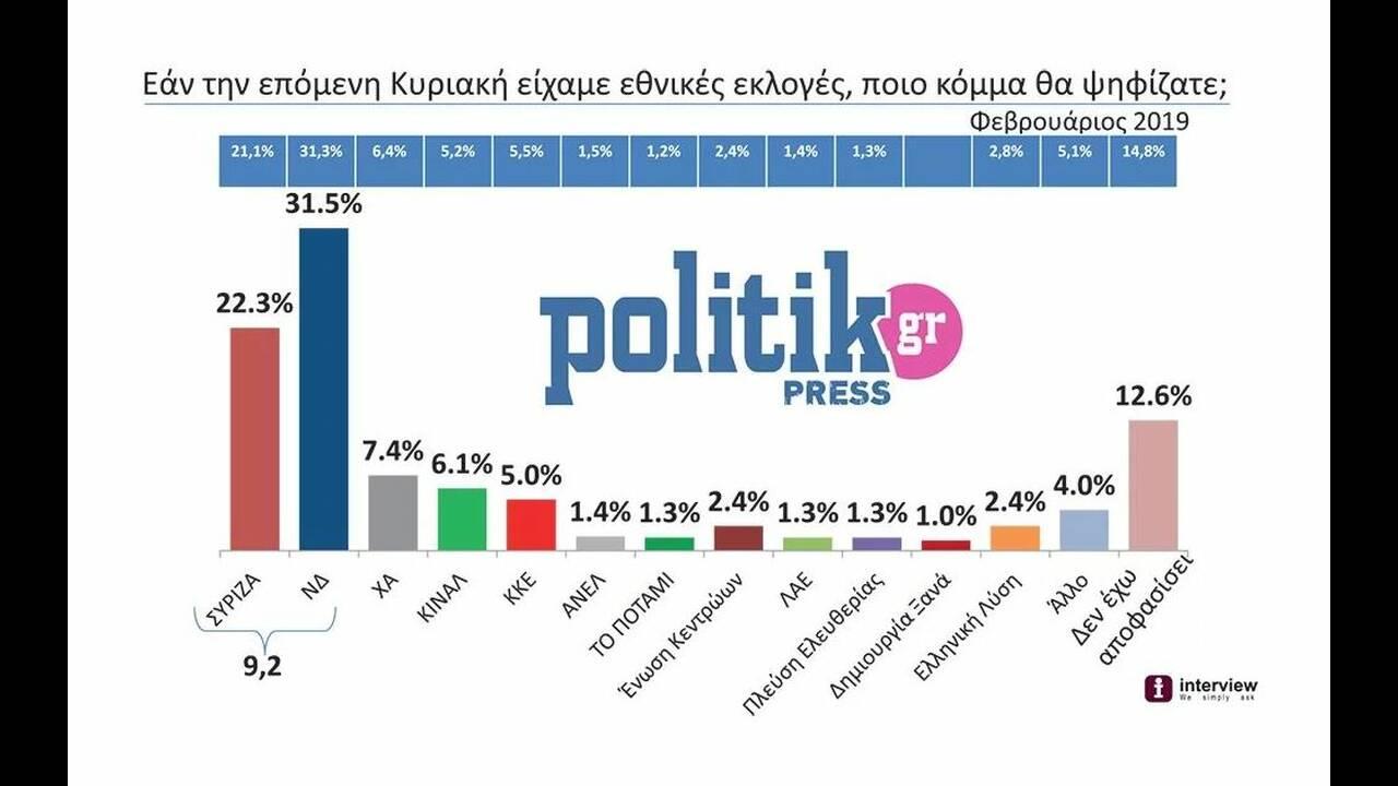 https://cdn.cnngreece.gr/media/news/2019/03/15/169305/photos/snapshot/politik.JPG