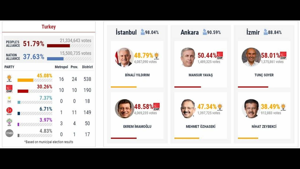 https://cdn.cnngreece.gr/media/news/2019/04/03/171572/photos/snapshot/turkey3.JPG