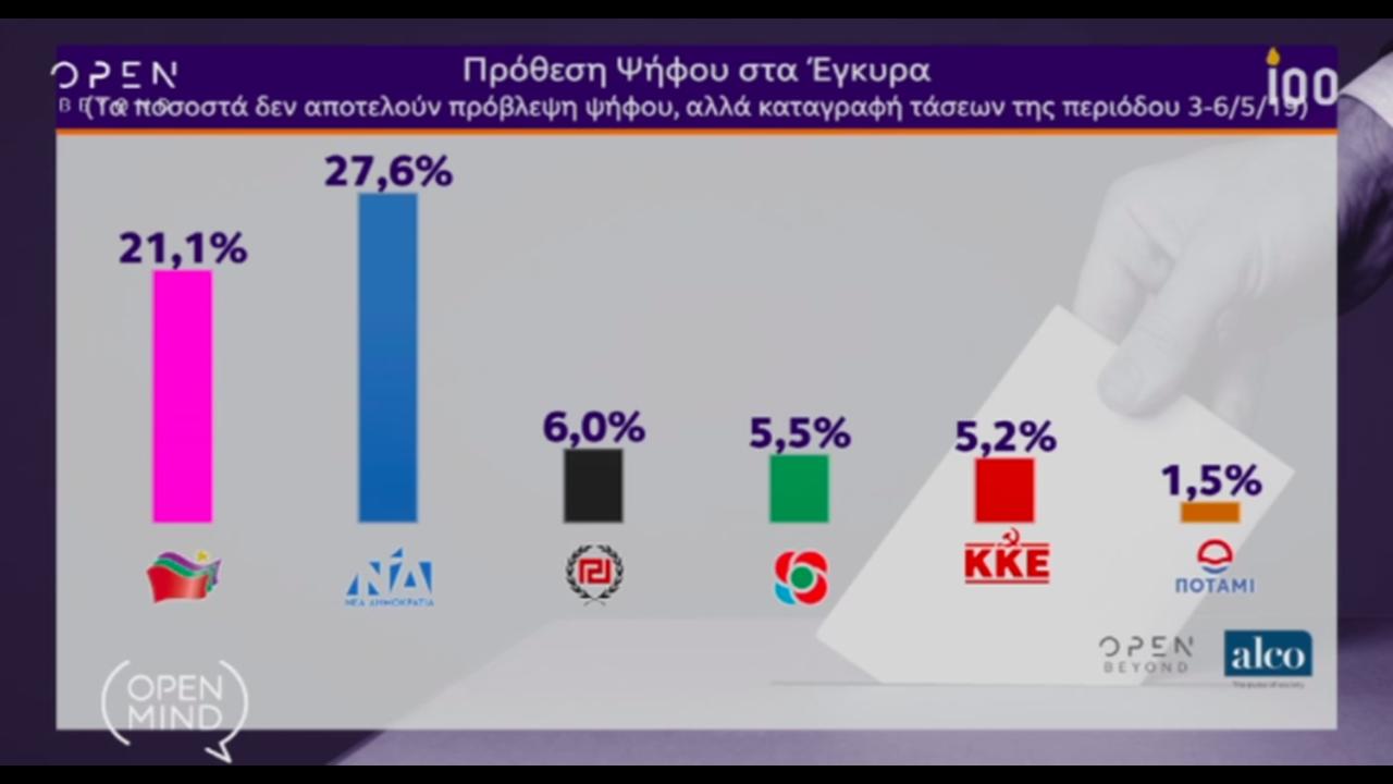 https://cdn.cnngreece.gr/media/news/2019/05/10/176056/photos/snapshot/open2.png
