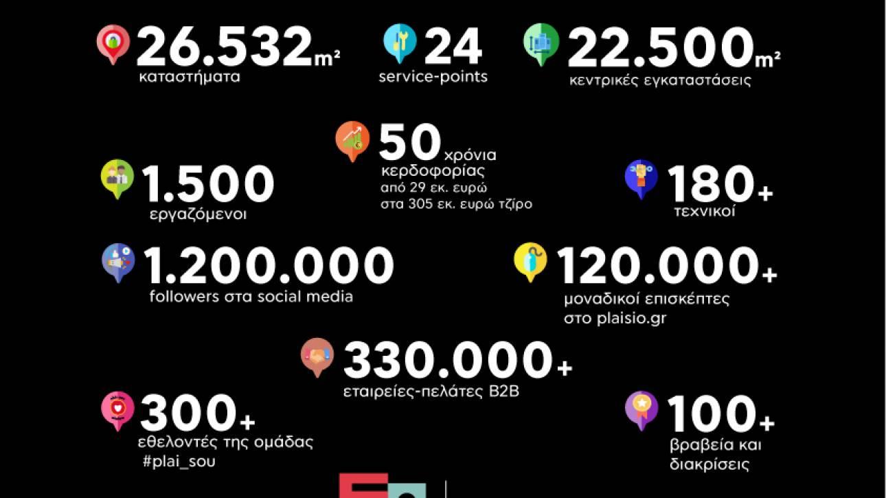 50 χρόνια Πλαίσιο: Πέντε δεκαετίες δημιουργίας και εξέλιξης με κατεύθυνση το μέλλον