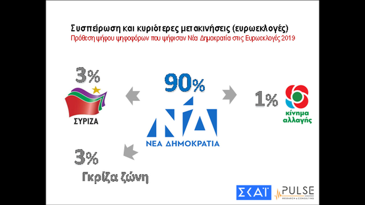 https://cdn.cnngreece.gr/media/news/2019/06/20/181476/photos/snapshot/image020.png