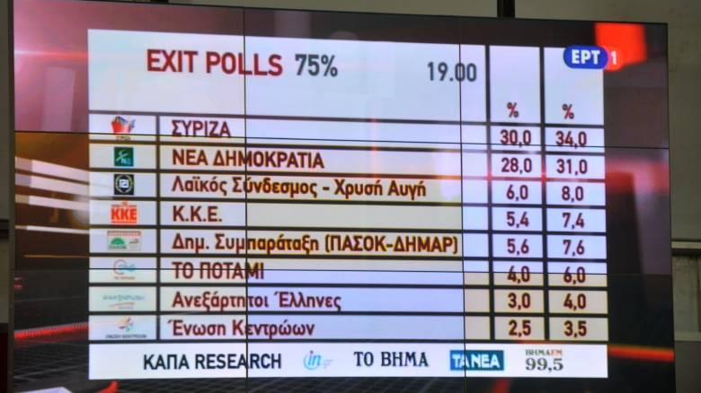 Εκλογές 2019: Αλλαγές στο Exit Poll - Τι ώρα θα υπάρχει εκτίμηση τελικού αποτελέσματος