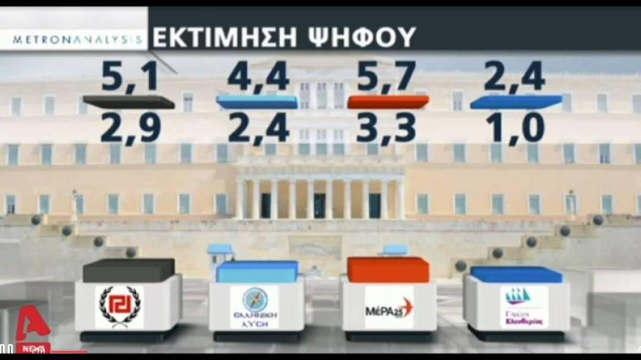 https://cdn.cnngreece.gr/media/news/2019/07/03/183038/photos/snapshot/metron8.jpg