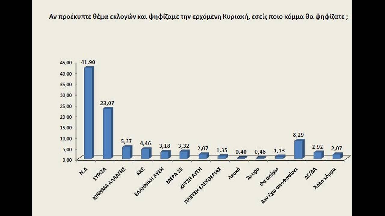 https://cdn.cnngreece.gr/media/news/2019/09/05/189661/photos/snapshot/poll1.jpg
