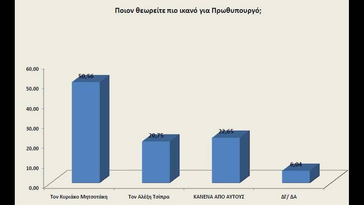 https://cdn.cnngreece.gr/media/news/2019/09/05/189661/photos/snapshot/poll3.jpg