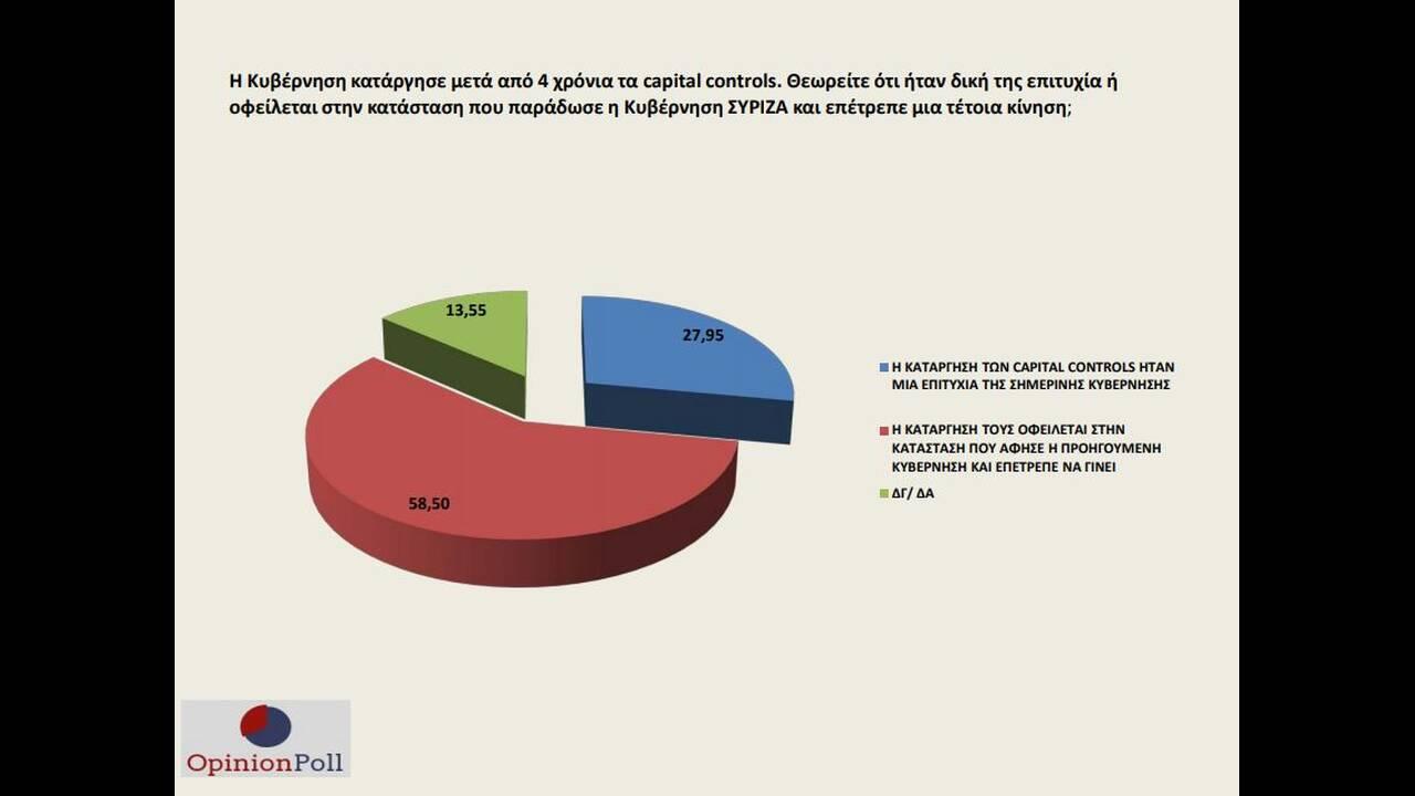 https://cdn.cnngreece.gr/media/news/2019/09/05/189661/photos/snapshot/poll8.JPG