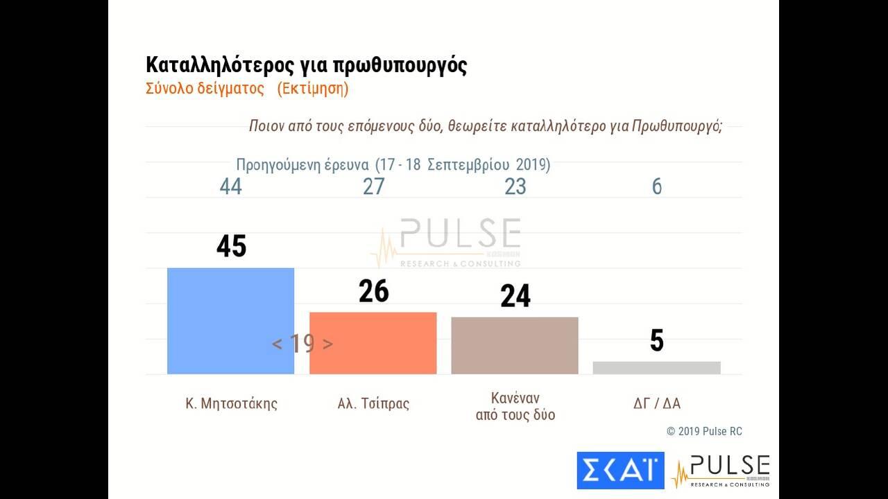 https://cdn.cnngreece.gr/media/news/2019/10/24/195080/photos/snapshot/pulse03.jpg