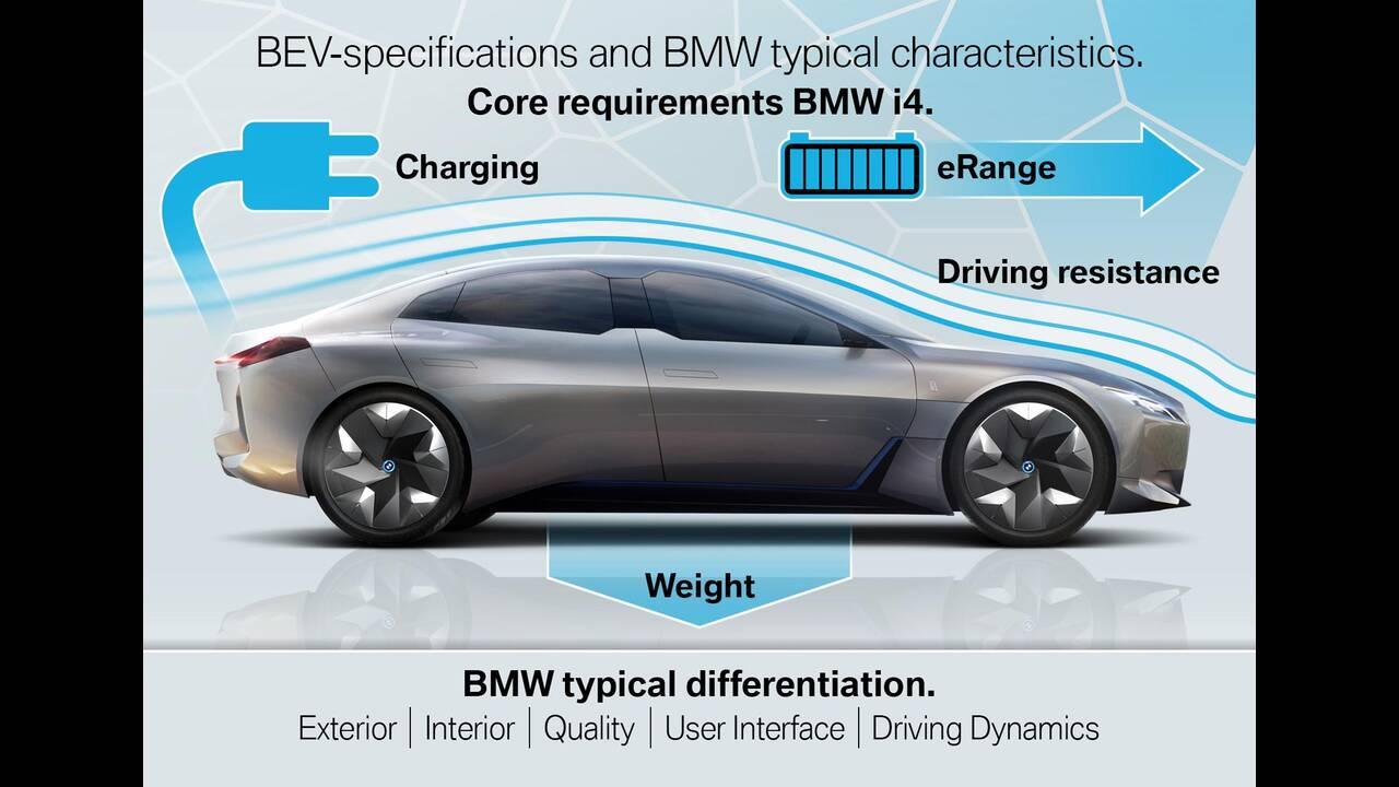 https://cdn.cnngreece.gr/media/news/2019/11/19/197845/photos/snapshot/BMW-i4-3.jpg