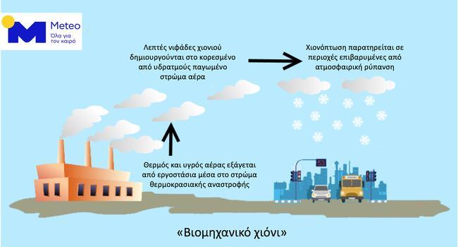industrial snow