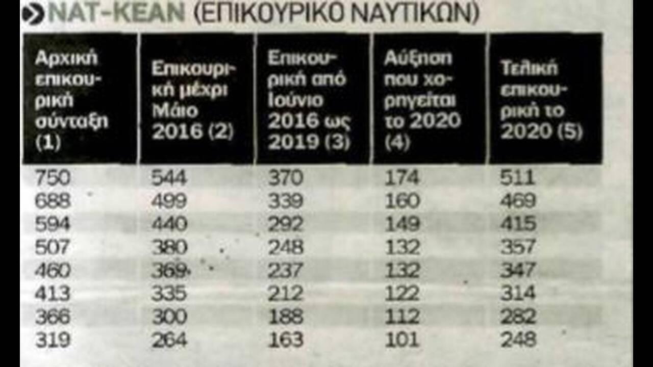https://cdn.cnngreece.gr/media/news/2019/12/08/199917/photos/snapshot/2.jpg