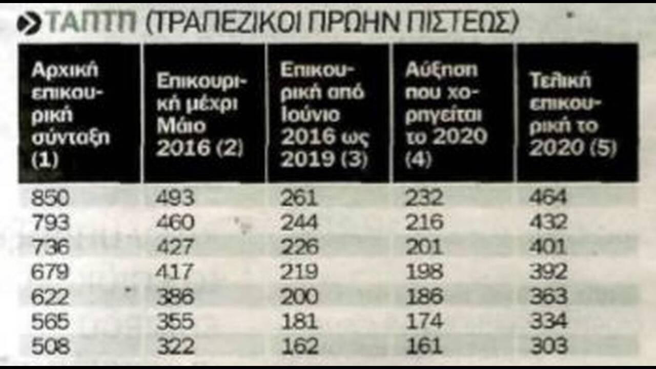https://cdn.cnngreece.gr/media/news/2019/12/08/199917/photos/snapshot/4.jpg