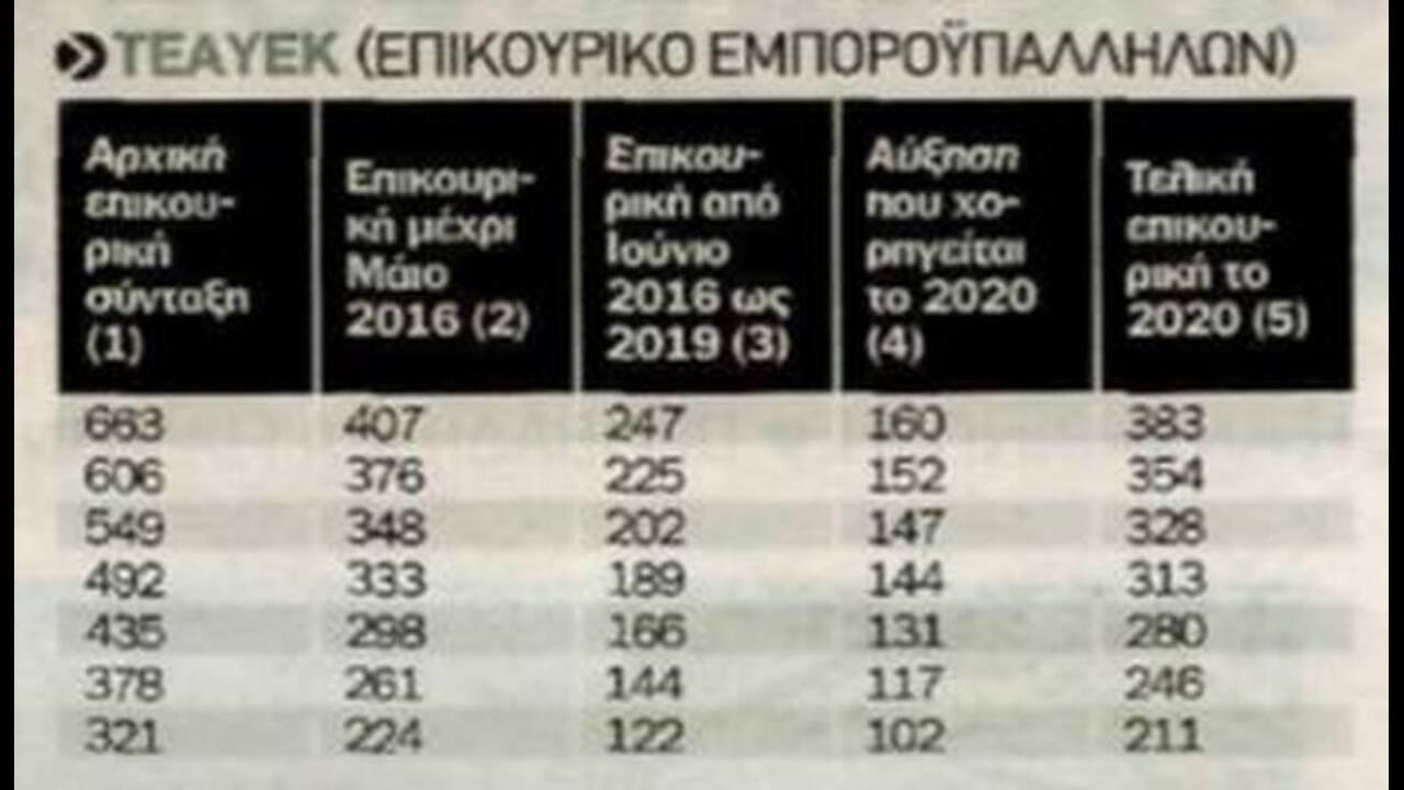 https://cdn.cnngreece.gr/media/news/2019/12/08/199917/photos/snapshot/8.jpg