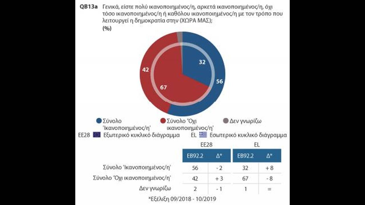 https://cdn.cnngreece.gr/media/news/2019/12/10/200174/photos/snapshot/Eurobarometer3.JPG
