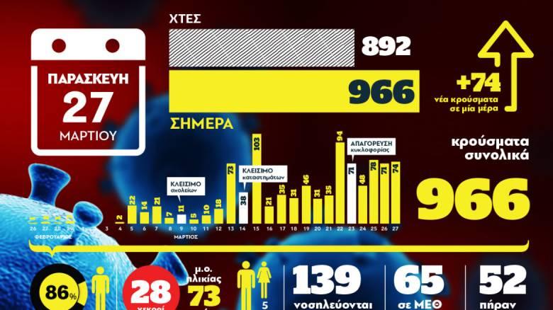 Κορωνοϊός στην Ελλάδα: Όλα τα νεότερα στοιχεία μέσα από ένα γράφημα