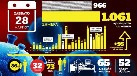 Kορωνοϊός: Οι νεκροί και τα επιβεβαιωμένα κρούσματα σε ένα γράφημα