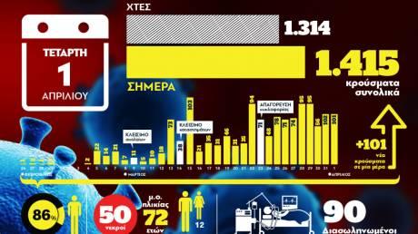 Κορωνοϊός: Οι νεκροί και τα επιβεβαιωμένα κρούσματα στην Ελλάδα μέσα από ένα γράφημα