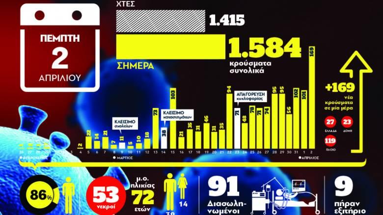 Κορωνοϊός: Τα συγκεντρωτικά στοιχεία για την Ελλάδα μέσα από ένα γράφημα