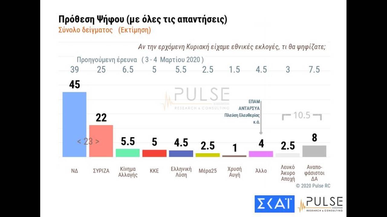 https://cdn.cnngreece.gr/media/news/2020/04/02/213830/photos/snapshot/dimoskopisi-pulse-12.jpg
