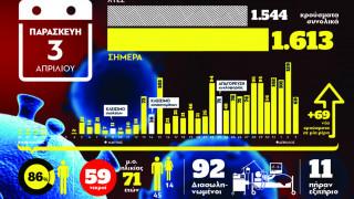 Κορωνοϊός: Η εικόνα της πανδημίας στη χώρα μας μέσα από ένα γράφημα