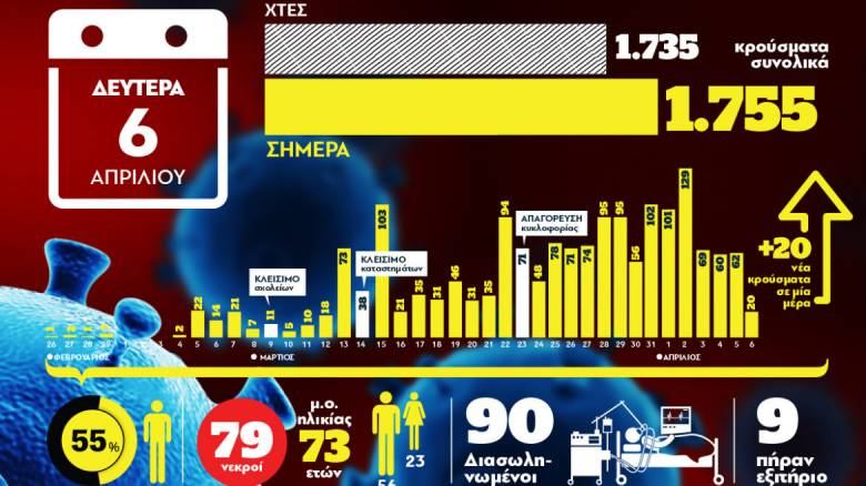 Κορωνοϊός: Ο χάρτης της πανδημίας στην Ελλάδα σε ένα γράφημα