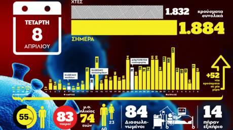 Κορωνοϊός - Συγκεντρωτικά τα στοιχεία για την Ελλάδα - Οι νεκροί και τα κρούσματα