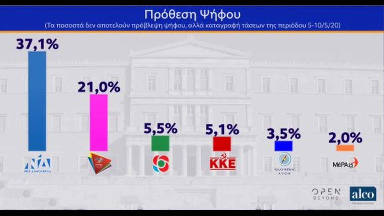 https://cdn.cnngreece.gr/media/news/2020/05/12/219098/photos/snapshot/dimoskopisi-11.JPG