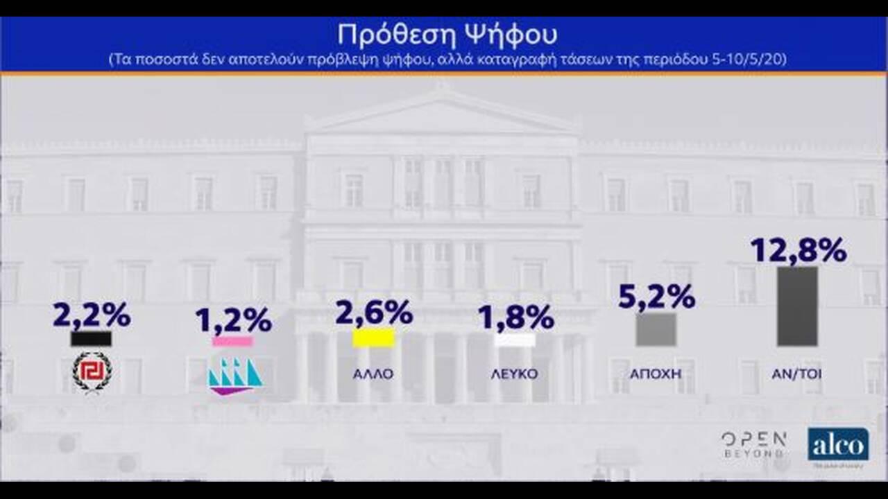 https://cdn.cnngreece.gr/media/news/2020/05/12/219098/photos/snapshot/dimoskopisi-12.JPG