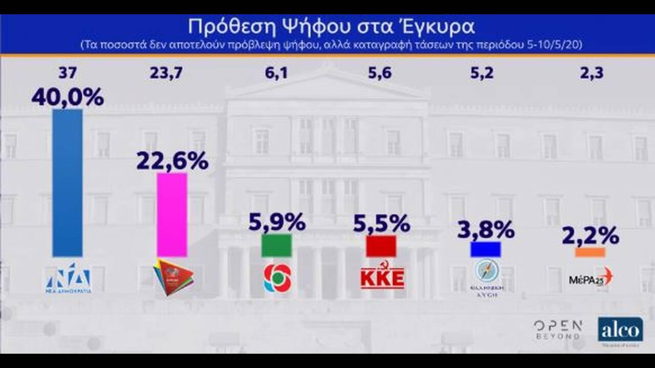 https://cdn.cnngreece.gr/media/news/2020/05/12/219098/photos/snapshot/dimoskopisi-13.JPG