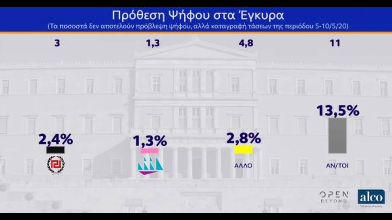 https://cdn.cnngreece.gr/media/news/2020/05/12/219098/photos/snapshot/dimoskopisi-14.JPG