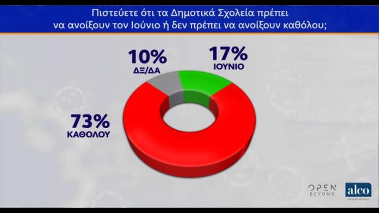 https://cdn.cnngreece.gr/media/news/2020/05/12/219098/photos/snapshot/dimoskopisi-3.JPG