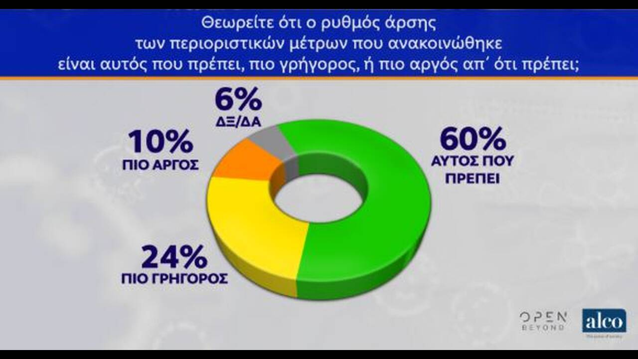 https://cdn.cnngreece.gr/media/news/2020/05/12/219098/photos/snapshot/dimoskopisi-4.JPG