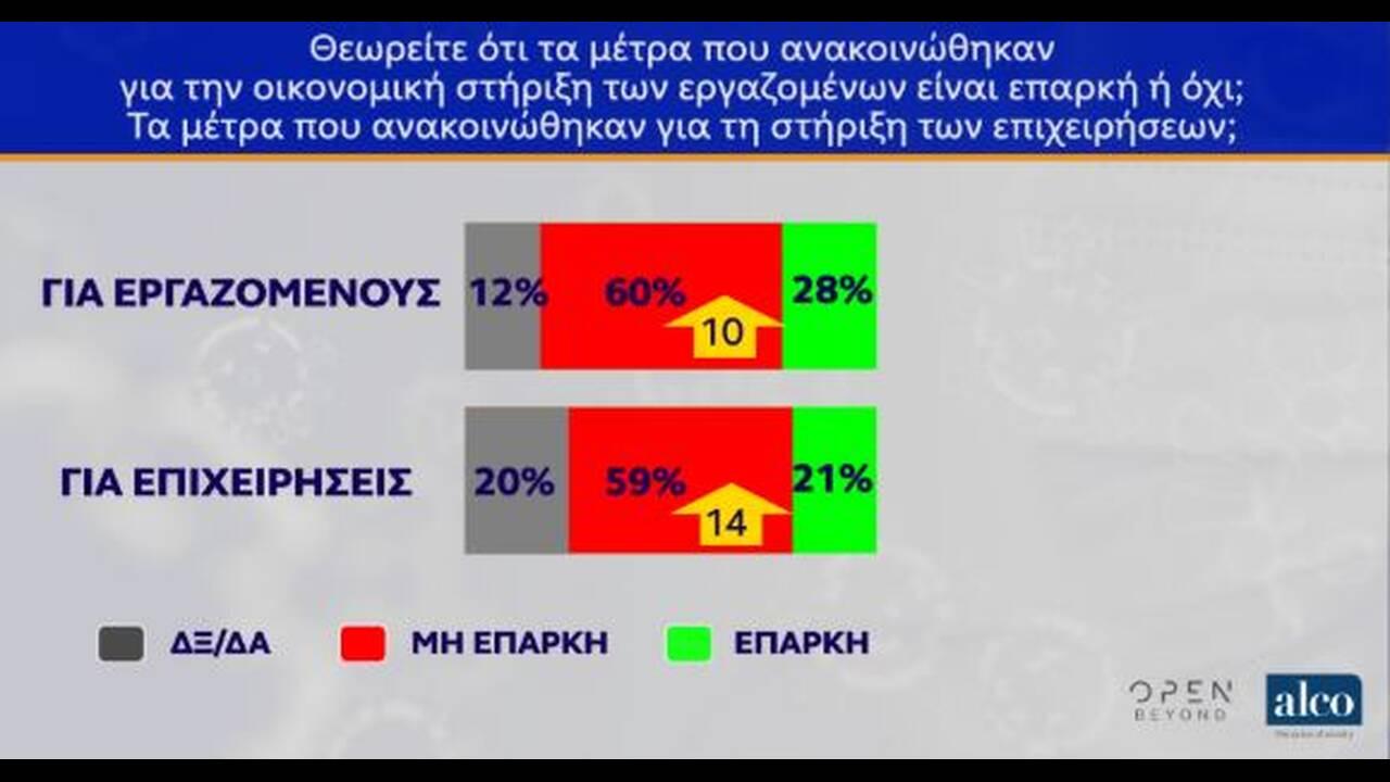https://cdn.cnngreece.gr/media/news/2020/05/12/219098/photos/snapshot/dimoskopisi-5.JPG