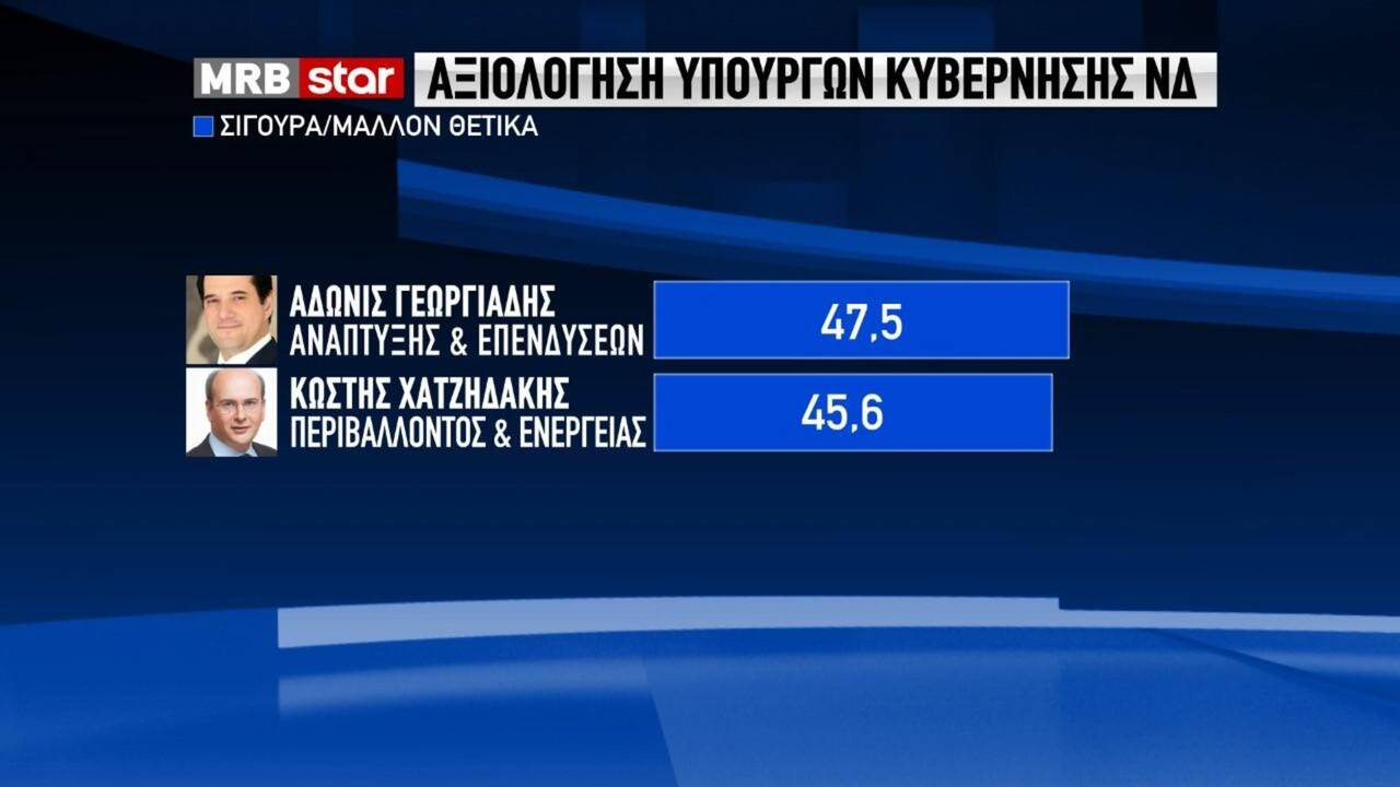 https://cdn.cnngreece.gr/media/news/2020/05/19/219995/photos/snapshot/dimoskopisi-mrb-2.jpg