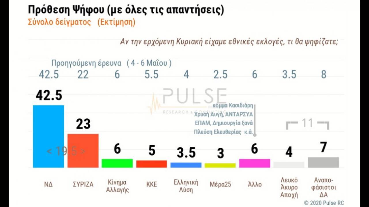 https://cdn.cnngreece.gr/media/news/2020/06/04/222045/photos/snapshot/pulse-1.jpg