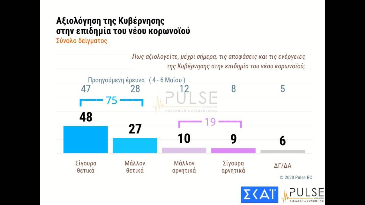 https://cdn.cnngreece.gr/media/news/2020/06/04/222045/photos/snapshot/pulse-2.jpg