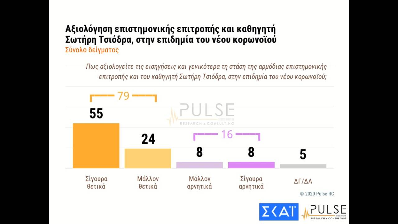 https://cdn.cnngreece.gr/media/news/2020/06/04/222045/photos/snapshot/pulse-3.jpg