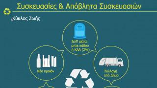 Ο ΕΟΑΝ για την Παγκόσμια Ημέρα Περιβάλλοντος 2020: Αλλάζουμε συνήθειες!