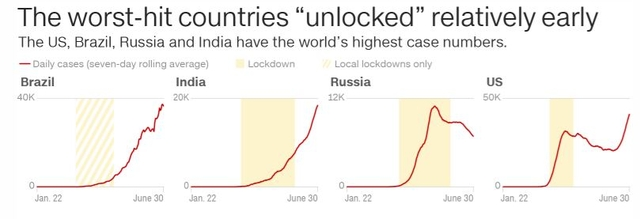 chart lockdown xeiroteres