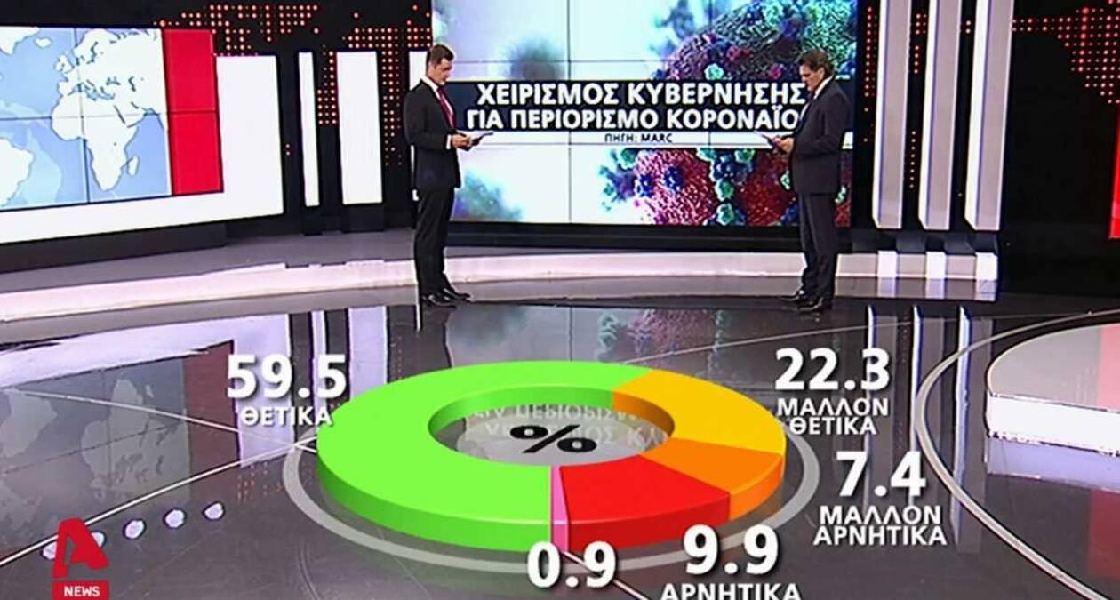 https://cdn.cnngreece.gr/media/news/2020/07/15/227357/photos/snapshot/dimoskopisi.jpg