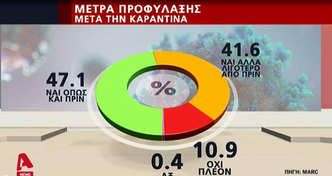 https://cdn.cnngreece.gr/media/news/2020/07/15/227357/photos/snapshot/dimoskopisi1.jpg