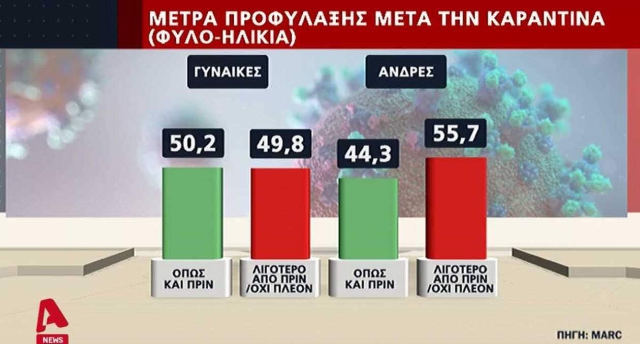 https://cdn.cnngreece.gr/media/news/2020/07/15/227357/photos/snapshot/dimoskopisi2.jpg