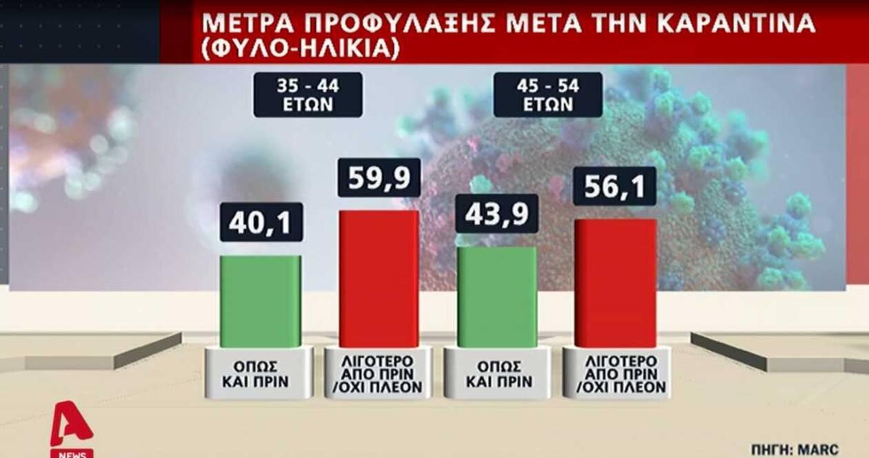 https://cdn.cnngreece.gr/media/news/2020/07/15/227357/photos/snapshot/dimoskopisi3.jpg