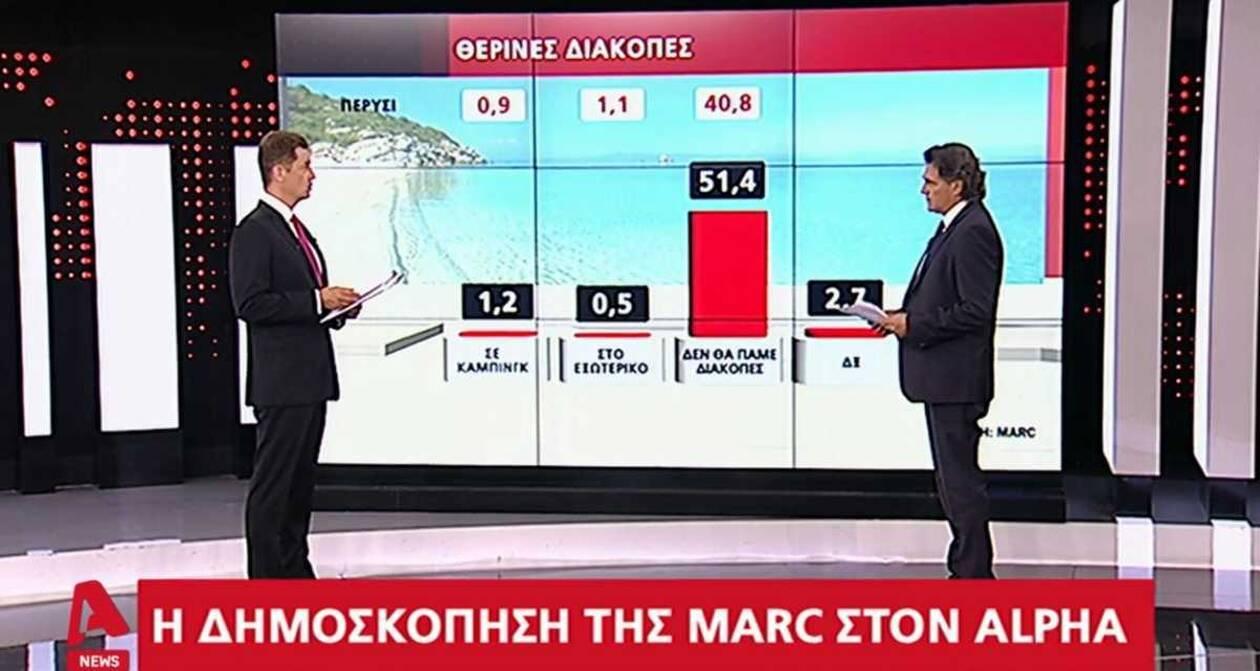 https://cdn.cnngreece.gr/media/news/2020/07/15/227357/photos/snapshot/dimoskopisi5.jpg