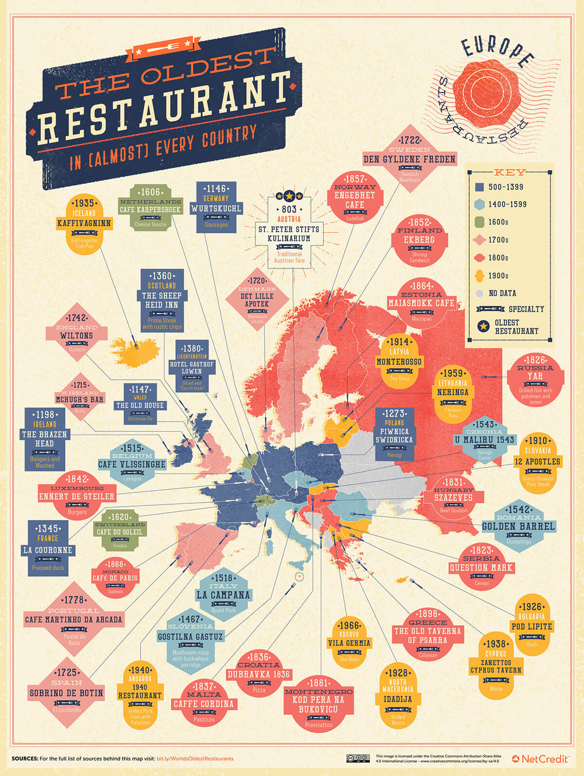 03_The-Oldest-Restaurant-in-Almost-Every-Country_Europe.jpg