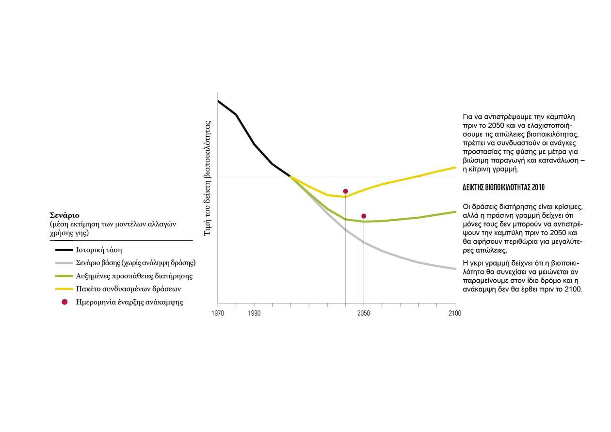 https://cdn.cnngreece.gr/media/news/2020/09/10/233959/photos/snapshot/WWF-Living-Planet-Report--Graph2.jpg