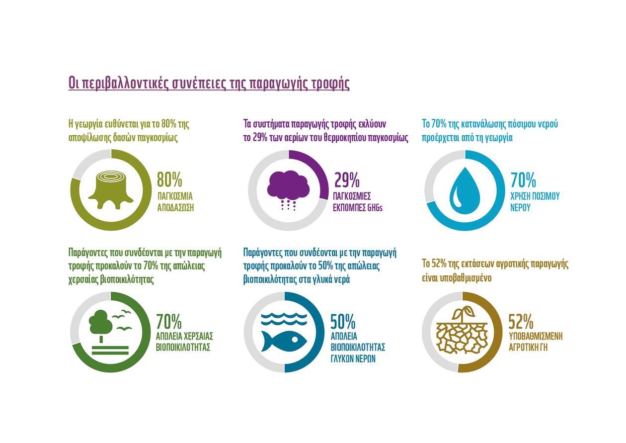 https://cdn.cnngreece.gr/media/news/2020/09/10/233959/photos/snapshot/WWF-Living-Planet-Report--Graph4.jpg