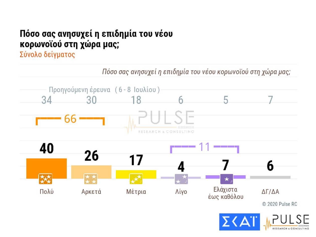 https://cdn.cnngreece.gr/media/news/2020/09/24/235731/photos/snapshot/dimoskopisi-pulse-5.jpg